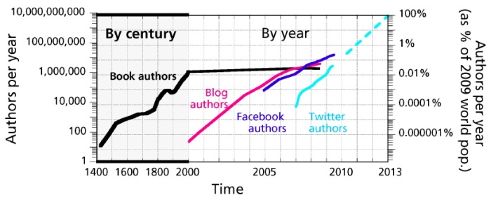 The history of authorship